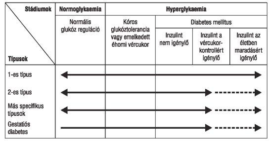 artrózis és magas vérnyomás