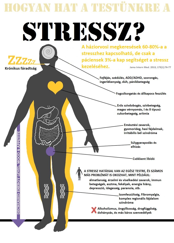 a hipertónia gyógyításának legjobb módja semmi sem segít a magas vérnyomásban