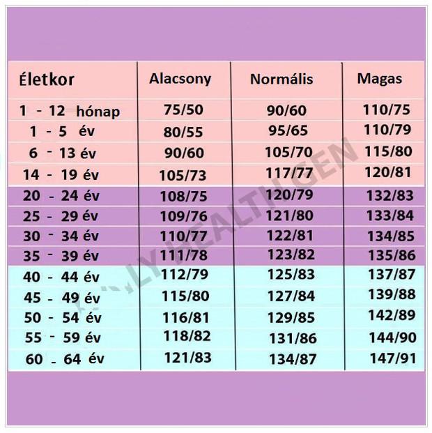 Magas vérnyomás életkor szerint, A tiéd alacsony, normális, vagy túl magas?