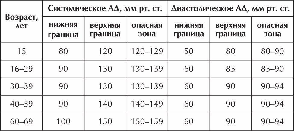 magas vérnyomás reflexológia magas vérnyomás és annak összetétele
