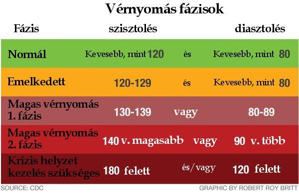 2 fokozatú magas vérnyomás-kockázatom van