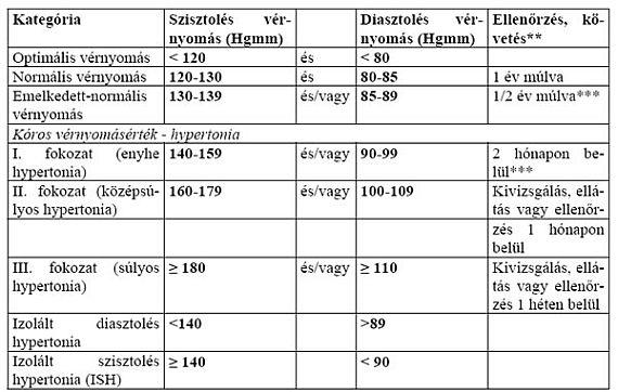 3 fokozatú magas vérnyomás ad egy csoportot