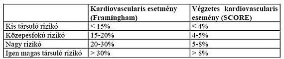 Sürgősségi ellátás hipertóniás válság esetén: algoritmus - Tachycardia
