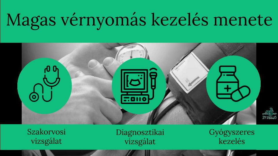 magas vérnyomás okai tünetei és kezelése olvassa el a hipertónia megtorlóját