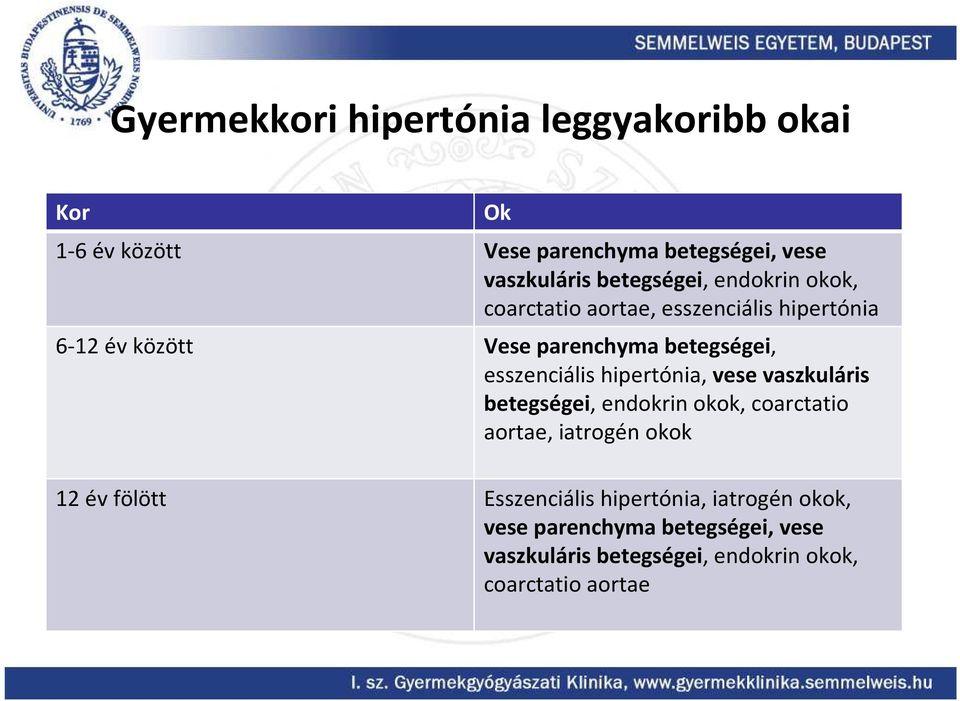 vaszkuláris hipertónia jelei magas vérnyomás - magas vérnyomás elleni gyógyszer