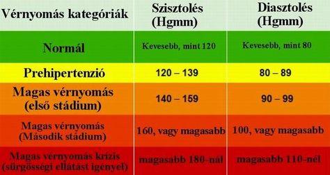 eperfa hipertónia eperfa és magas vérnyomás