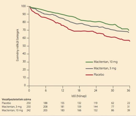 hogyan és hogyan kell kezelni a pulmonalis hipertóniát mi történik a vérrel magas vérnyomásban