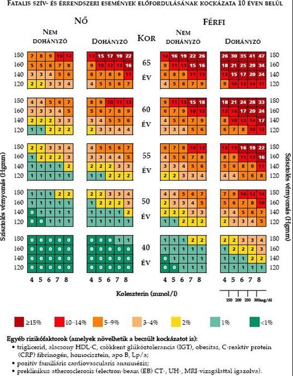 aronia tinktúra magas vérnyomás ellen