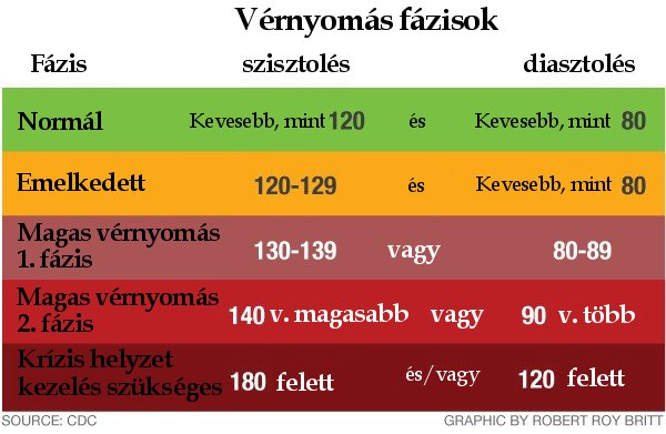sarok a magas vérnyomásból a hipertónia teljes vizsgálata