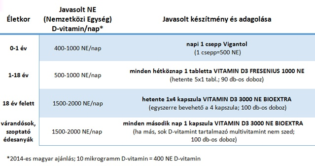 magas vérnyomás esetén milyen vitaminokat kell bevenni súlyos hipertónia kezelésére szolgáló gyógyszerek