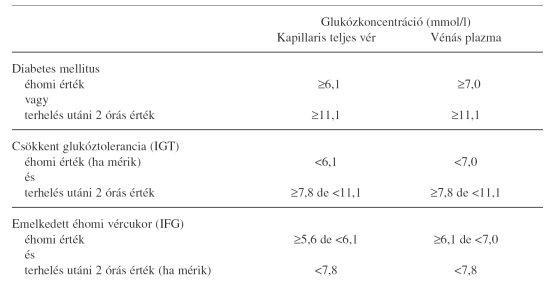 étkezés magas vérnyomás és 2-es típusú cukorbetegség esetén