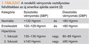 a vese hipertónia tüneteinek kezelése magas vérnyomás és annak kezelési videója