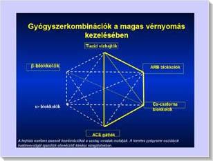 a magas vérnyomás korszerű kezelése koleszterin hipertónia és diabetes mellitus esetén
