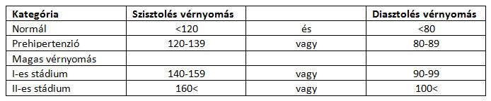 mkb 10 magas vérnyomás 3 fok cosmoenergy hipertónia kezelése