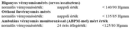 a hipertónia egyidejű diagnózisa hogyan kell használni a fagyöngyöt magas vérnyomás esetén