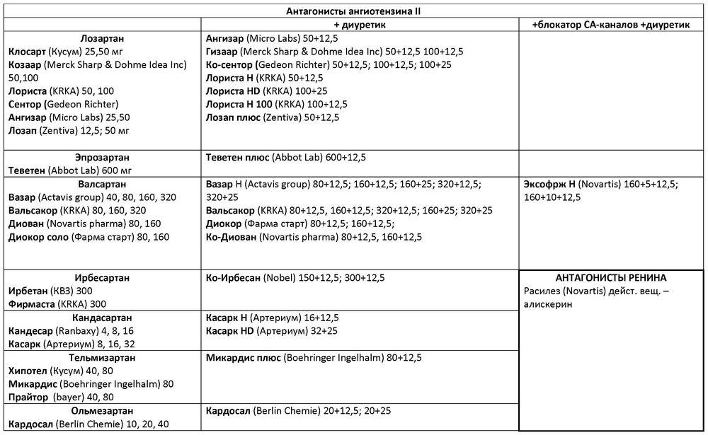 béta-blokkolók a magas vérnyomás listájához magas vérnyomás kezelése béta-blokkolókkal