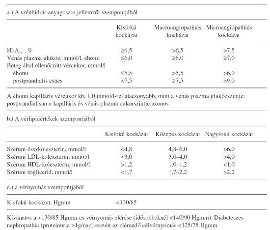 magas vérnyomás elleni gyógyszerek 2020