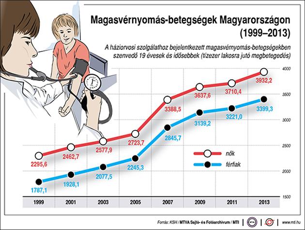 magas vérnyomás a magnézium hiányától olesya ananyeva magas vérnyomás