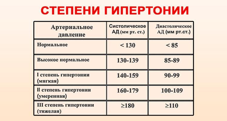 a magas vérnyomás mértékének és kockázatainak szakaszai