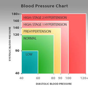magas vérnyomás kockázat mértéke köszvény és magas vérnyomás kezelése