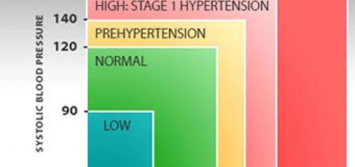 melyek a leghatékonyabb gyógyszerek a magas vérnyomás ellen hogyan lehet elérni a magas vérnyomást