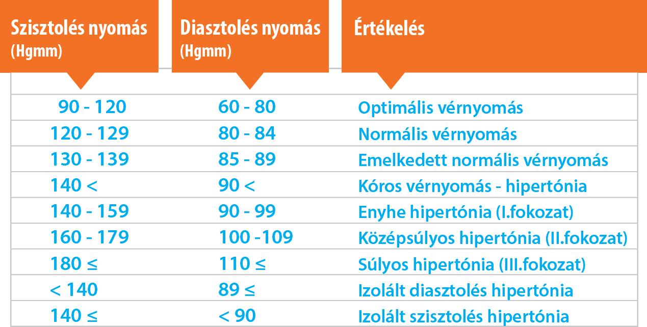 a magas vérnyomás kockázata 2 fokozat