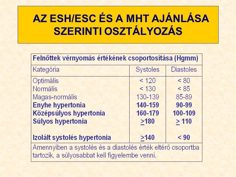 A magas vérnyomás osztályozása fokokban és szakaszokban