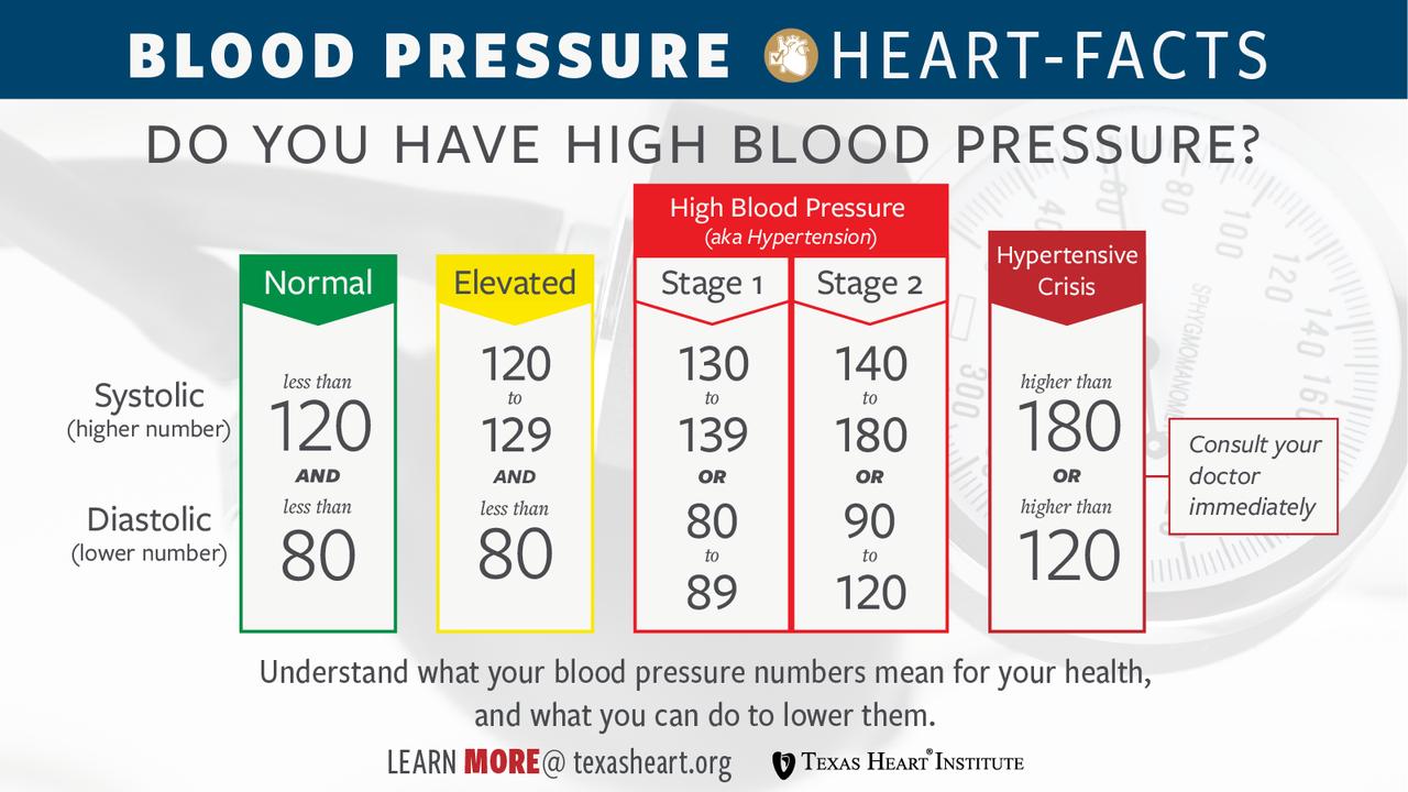 táplálék magas vérnyomás és 2-es típusú cukorbetegség esetén magas vérnyomás rohamok