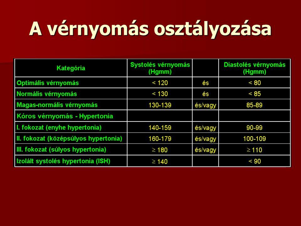 osztályok a magas vérnyomásról milyen méz hasznos hipertónia esetén