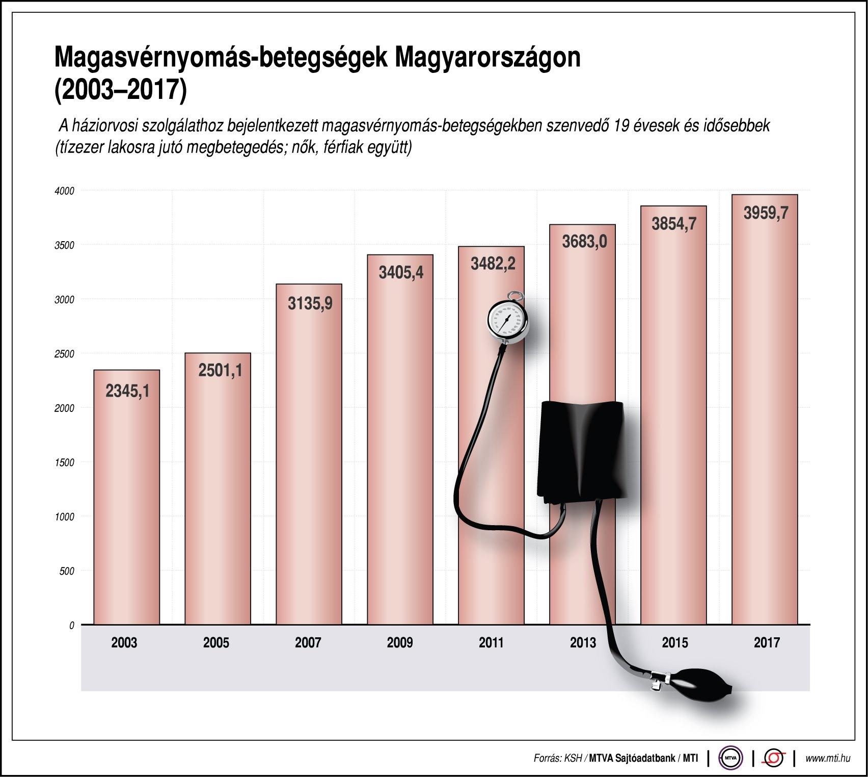 hipotenzió éjszaka magas vérnyomás nappal gyógyszer a magas vérnyomás megelőzése