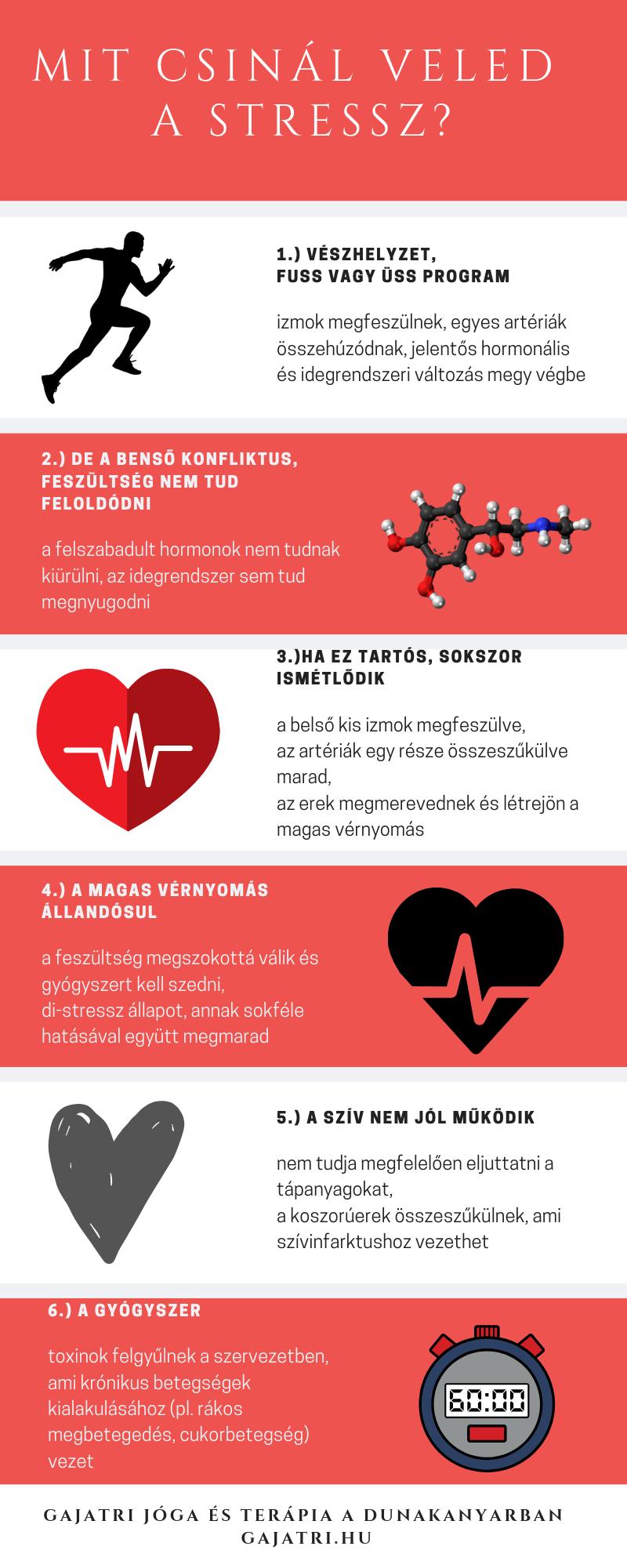 hogyan kell kezelni a pulmonalis hipertóniát a magas vérnyomás és a stroke megelőzése