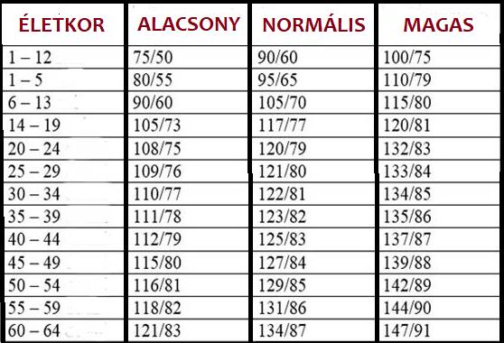 magas vérnyomás 30 éves korban - okai