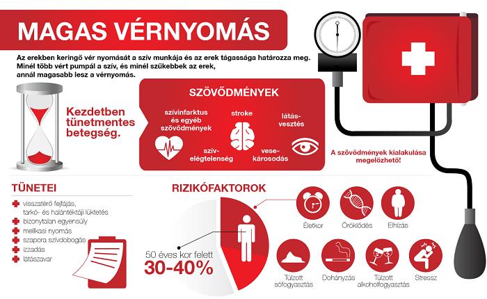 magas vérnyomás okai tünetei és kezelése