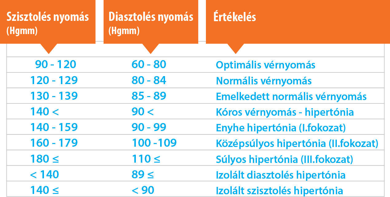 magas vérnyomás 2 kockázat 2