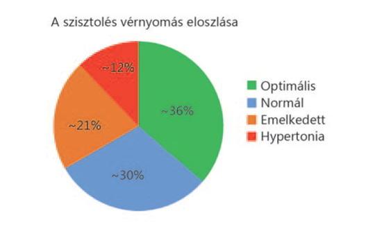hipertónia felszabadítja a testnevelést karkötő réz hipertónia