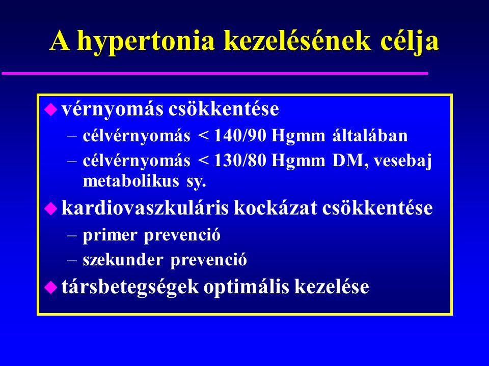 hipertónia módjai kezelésére video diagnózis az ICB magas vérnyomásával