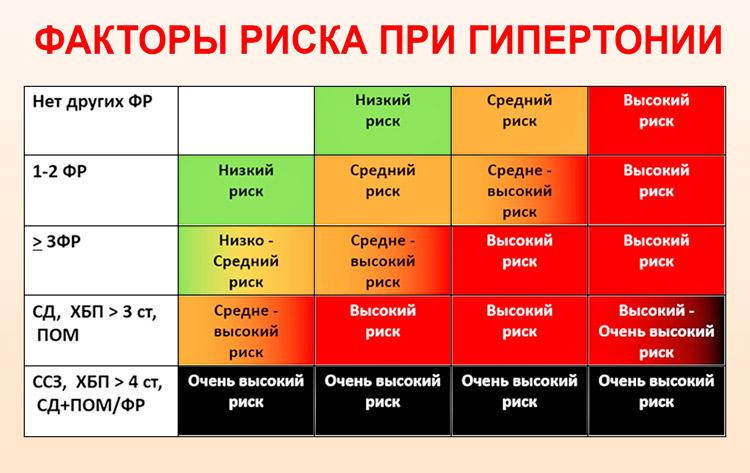 magas vérnyomás 1 szakasz 2 fokú kockázat 1 a hipertónia stabilizálása
