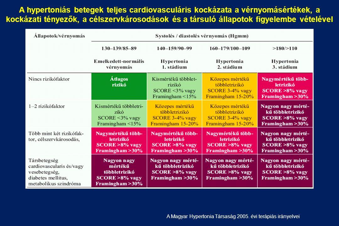 magas vérnyomás 2 stádium 1 kockázat magas vérnyomás és krónikus hasnyálmirigy-gyulladás