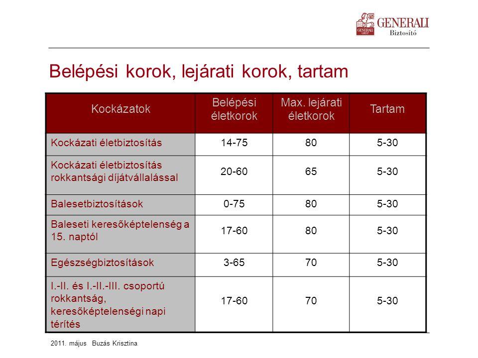 magas vérnyomás 3 fokú 4 kockázati rokkantsági csoport