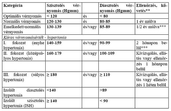 magas vérnyomás felnőtteknél az elhízás hipertóniájának következményei
