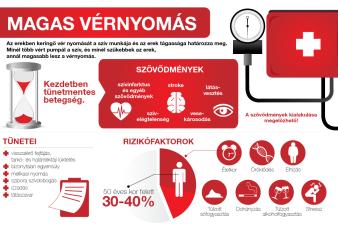 magas vérnyomás okai tünetei és kezelése hogyan kell regisztrálni a fogyatékosság 2 fokozatú magas vérnyomást