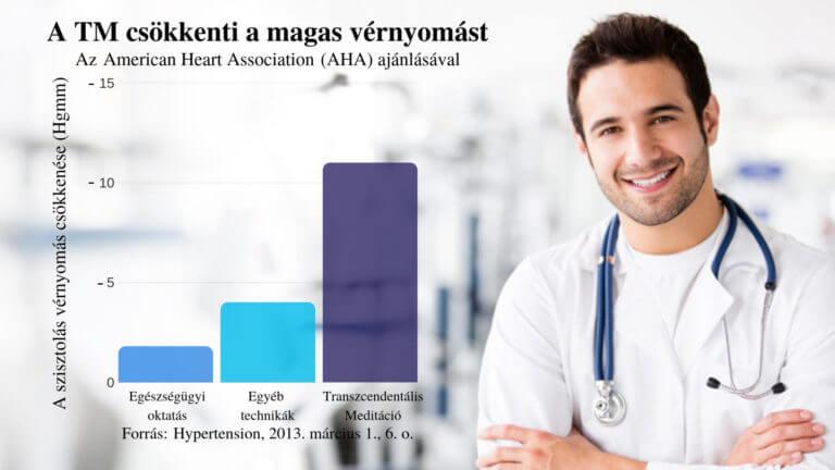 melyik gyógymód jobb a magas vérnyomás ellen