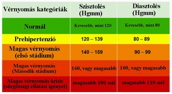 magas vérnyomás és érrendszeri betegségek