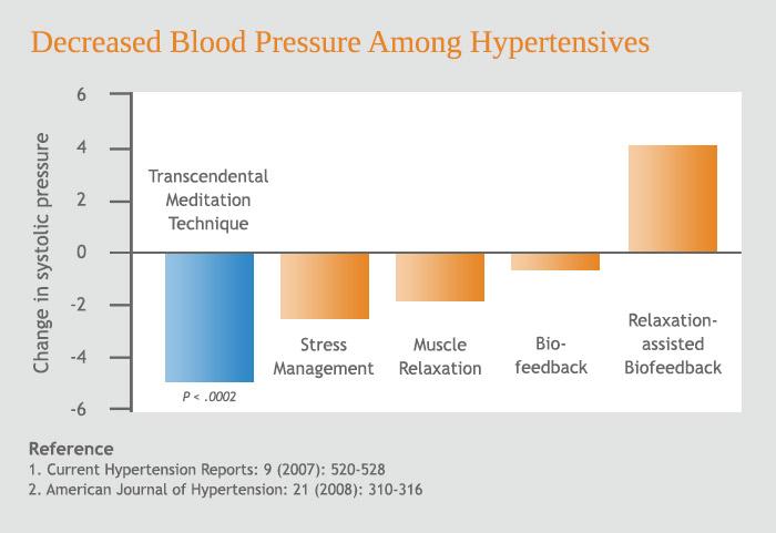 ha egy sportoló hipertóniában szenved zab magas vérnyomás ellen