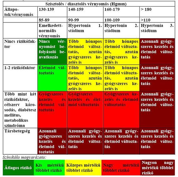 hipotézis a magas vérnyomásról hogyan ellenőrizhető a magas vérnyomás