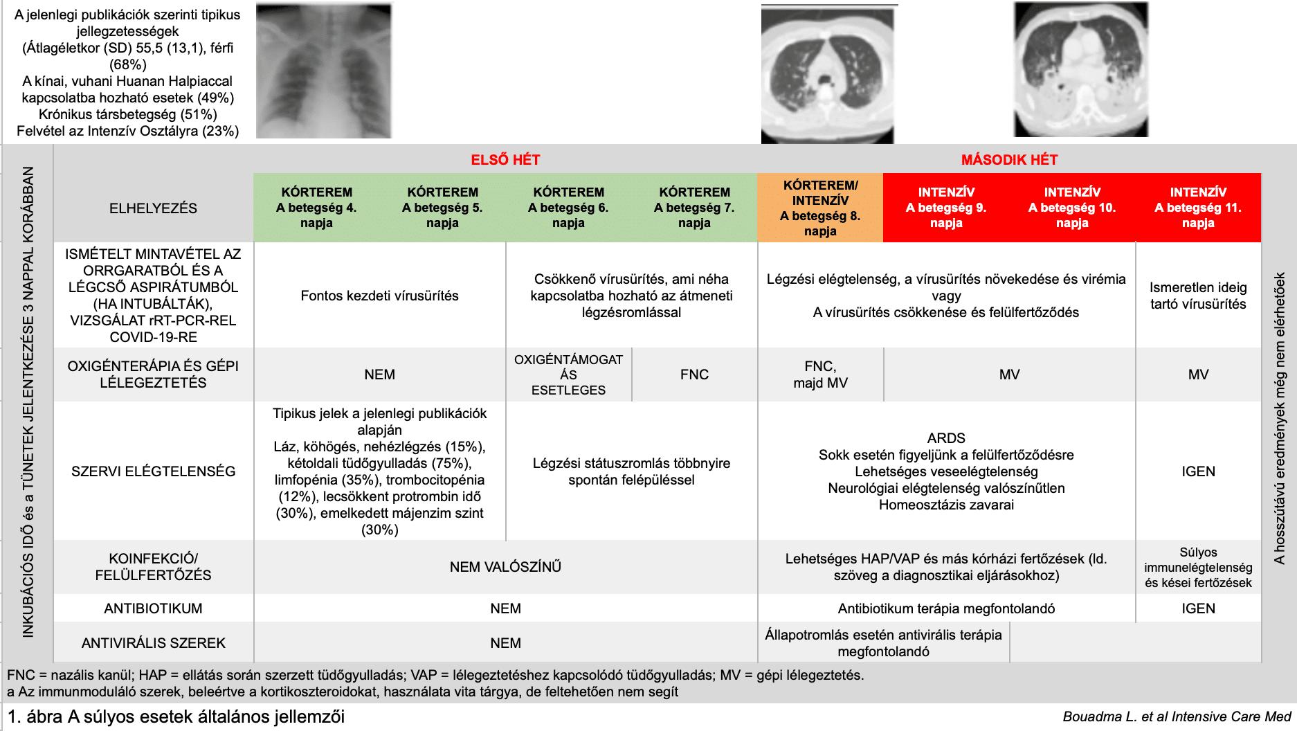 kardiopulmonáris hipertónia
