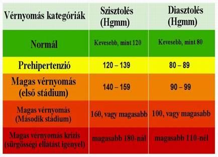 gyógyszer betegség magas vérnyomás a másodlagos magas vérnyomás normái