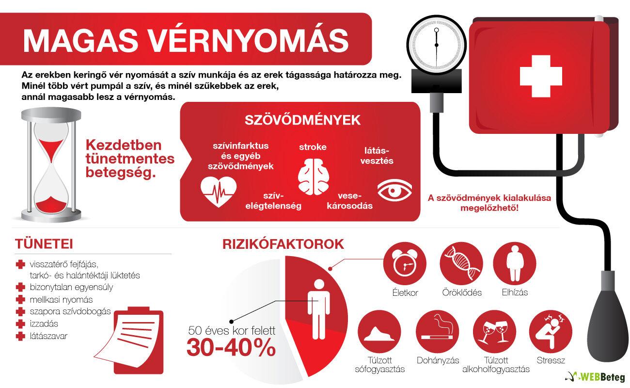 csengő magas vérnyomás 7 óriási tévhit a magas vérnyomásról